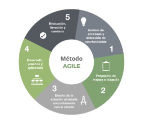 Trencadís: Metodología Agile